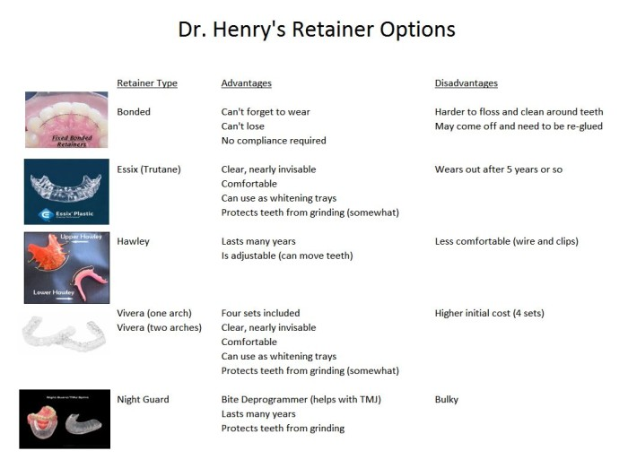 Dr Henrys Retainer Options
