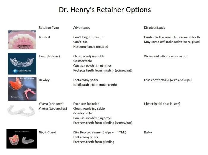 Retainer Options Advantages & Disadvantages  | Align Orthodontics